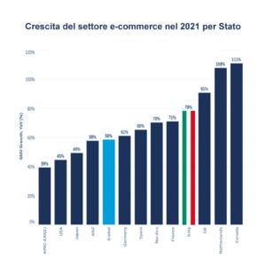 e-commerce grafico crescita in Italia e nel mondo